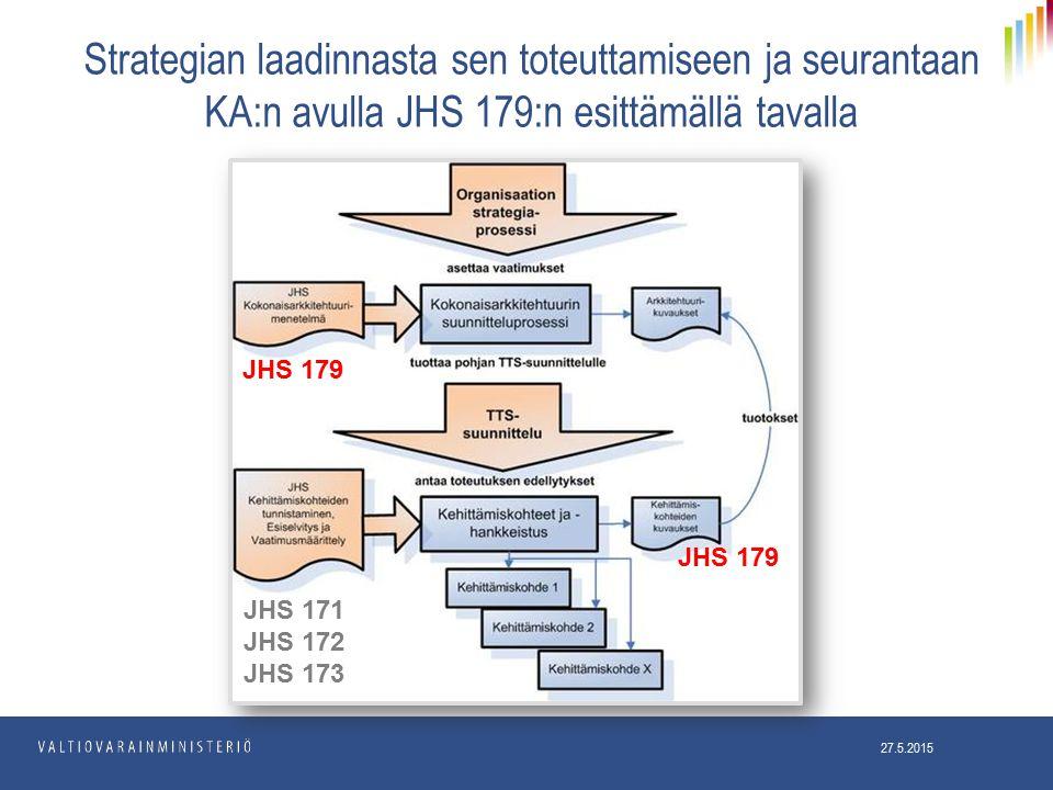 Strategian laadinnasta sen toteuttamiseen ja seurantaan KA:n avulla JHS 179:n esittämällä tavalla JHS 179 JHS 171 JHS 172 JHS 173 27.5.2015 JHS 179