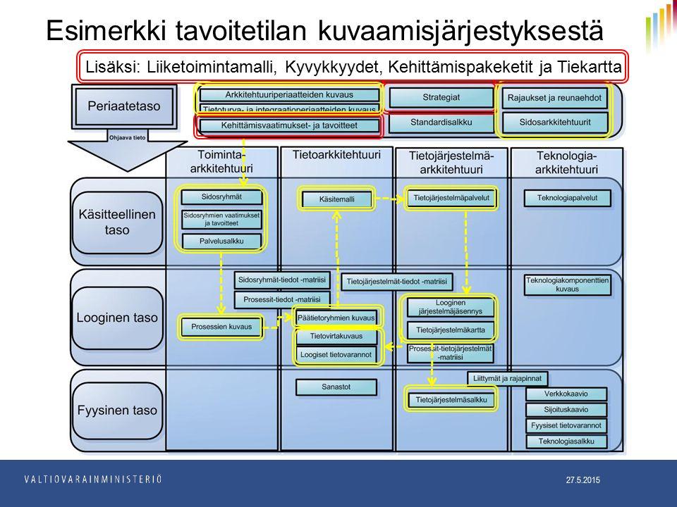 Esimerkki tavoitetilan kuvaamisjärjestyksestä 27.5.2015 Lisäksi: Liiketoimintamalli, Kyvykkyydet, Kehittämispakeketit ja Tiekartta
