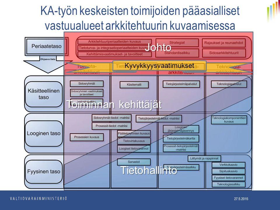 Toiminnan kehittäjät 27.5.2015 KA-työn keskeisten toimijoiden pääasialliset vastuualueet arkkitehtuurin kuvaamisessa Tietohallinto Johto Kyvykkyysvaatimukset