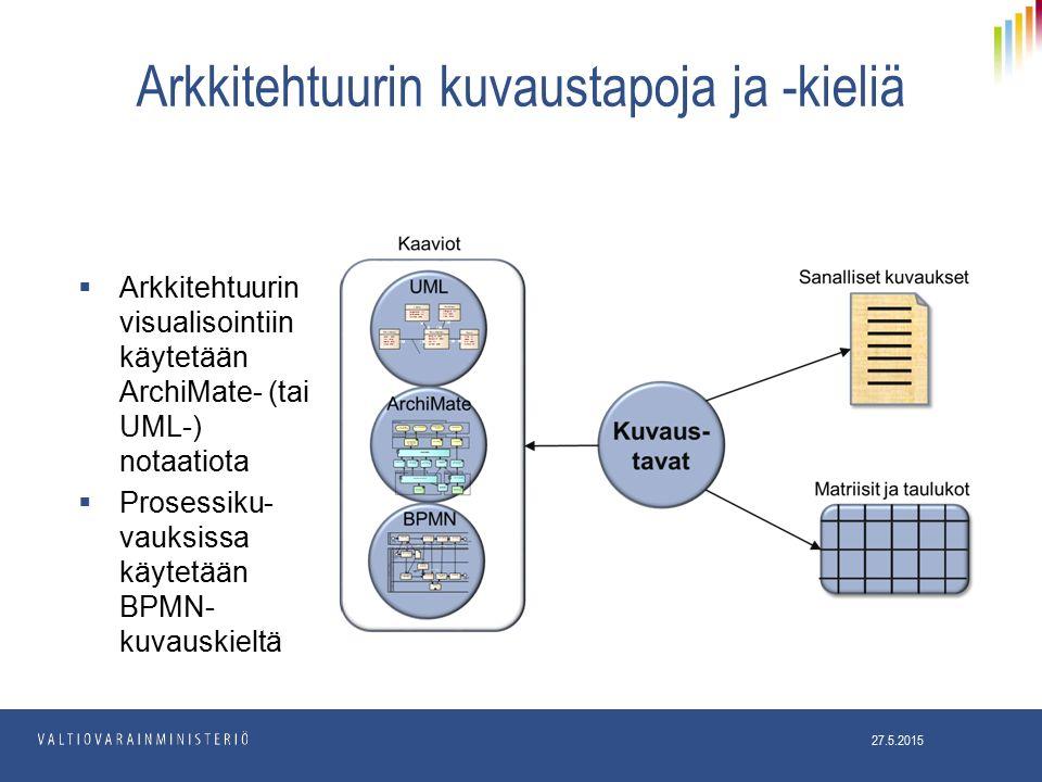 Arkkitehtuurin kuvaustapoja ja -kieliä 27.5.2015  Arkkitehtuurin visualisointiin käytetään ArchiMate- (tai UML-) notaatiota  Prosessiku- vauksissa käytetään BPMN- kuvauskieltä