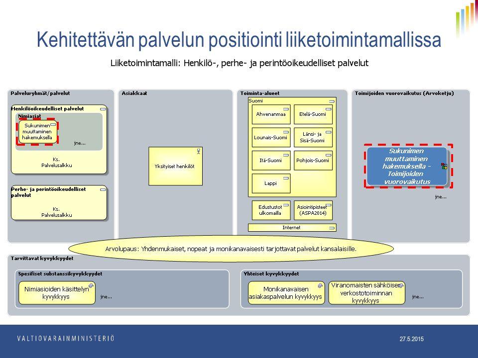 Kehitettävän palvelun positiointi liiketoimintamallissa 27.5.2015