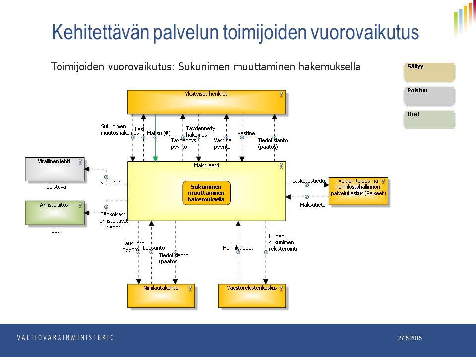 Kehitettävän palvelun toimijoiden vuorovaikutus 27.5.2015