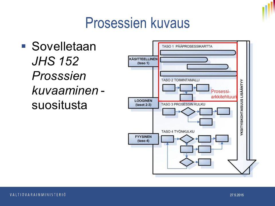 Prosessien kuvaus  Sovelletaan JHS 152 Prosssien kuvaaminen - suositusta 27.5.2015 Prosessi- arkkitehtuuri
