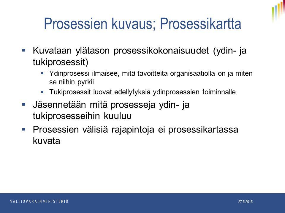 Prosessien kuvaus; Prosessikartta 27.5.2015  Kuvataan ylätason prosessikokonaisuudet (ydin- ja tukiprosessit)  Ydinprosessi ilmaisee, mitä tavoitteita organisaatiolla on ja miten se niihin pyrkii  Tukiprosessit luovat edellytyksiä ydinprosessien toiminnalle.