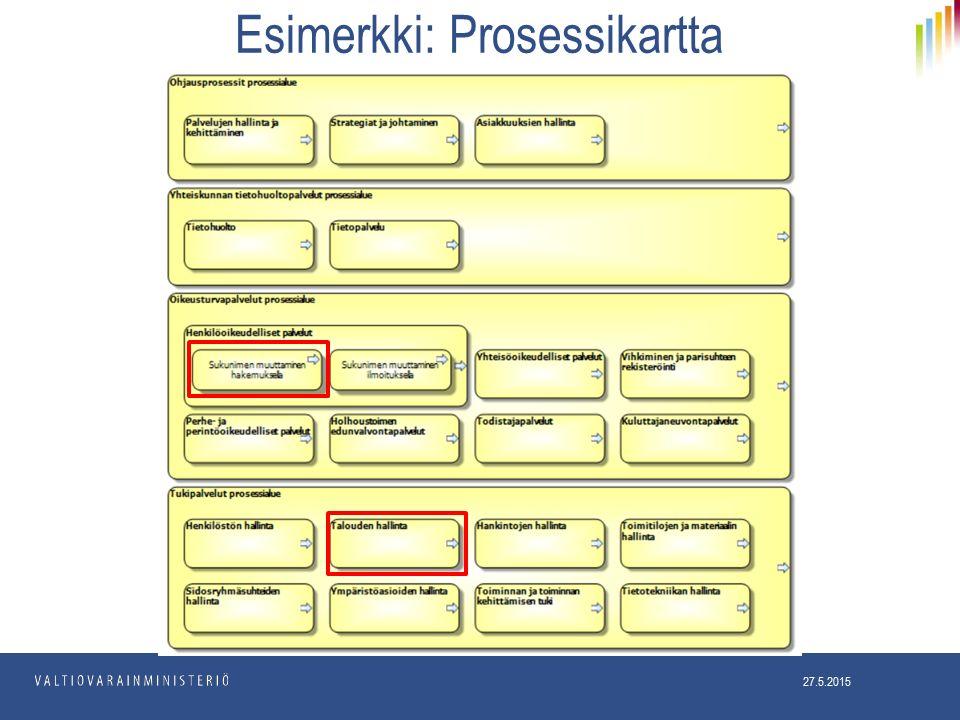 Esimerkki: Prosessikartta 27.5.2015