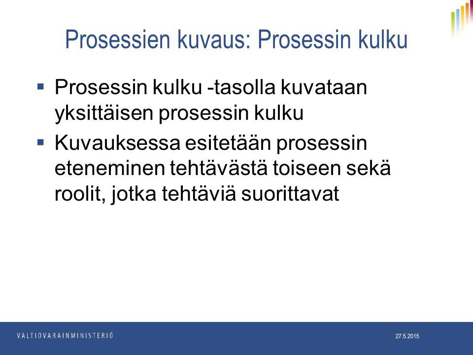 Prosessien kuvaus: Prosessin kulku  Prosessin kulku -tasolla kuvataan yksittäisen prosessin kulku  Kuvauksessa esitetään prosessin eteneminen tehtävästä toiseen sekä roolit, jotka tehtäviä suorittavat 27.5.2015