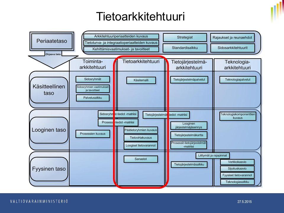 Tietoarkkitehtuuri 27.5.2015