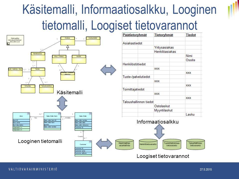 Käsitemalli, Informaatiosalkku, Looginen tietomalli, Loogiset tietovarannot 27.5.2015 Informaatiosalkku Loogiset tietovarannot Käsitemalli Looginen tietomalli