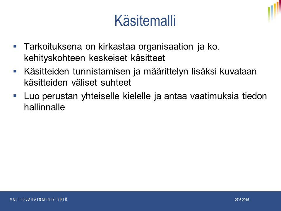 Käsitemalli  Tarkoituksena on kirkastaa organisaation ja ko.
