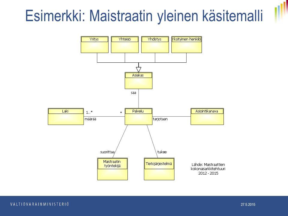 Esimerkki: Maistraatin yleinen käsitemalli 27.5.2015