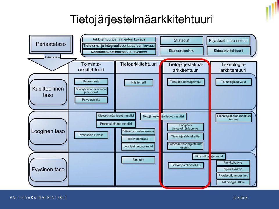 Tietojärjestelmäarkkitehtuuri 27.5.2015