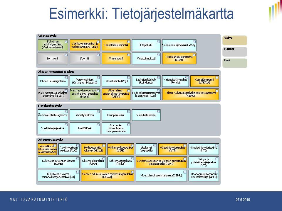 Esimerkki: Tietojärjestelmäkartta 27.5.2015