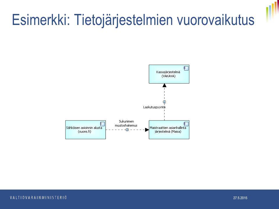 Esimerkki: Tietojärjestelmien vuorovaikutus 27.5.2015