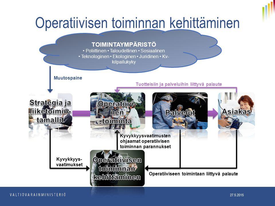Operatiivisen toiminnan kehittäminen 27.5.2015 Tuotteisiin ja palveluihin liittyvä palaute Kyvykkyys- vaatimukset Kyvykkyysvaatimusten ohjaamat operatiivisen toiminnan parannukset Operatiiviseen toimintaan liittyvä palaute TOIMINTAYMPÄRISTÖ Poliittinen Taloudellinen Sosiaalinen Teknologinen Ekologinen Juridinen Kv- kilpailukyky Muutospaine