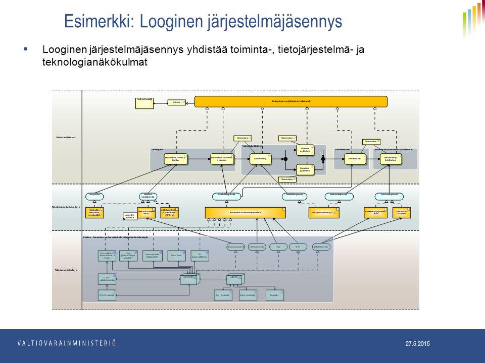 Esimerkki: Looginen järjestelmäjäsennys 27.5.2015  Looginen järjestelmäjäsennys yhdistää toiminta-, tietojärjestelmä- ja teknologianäkökulmat