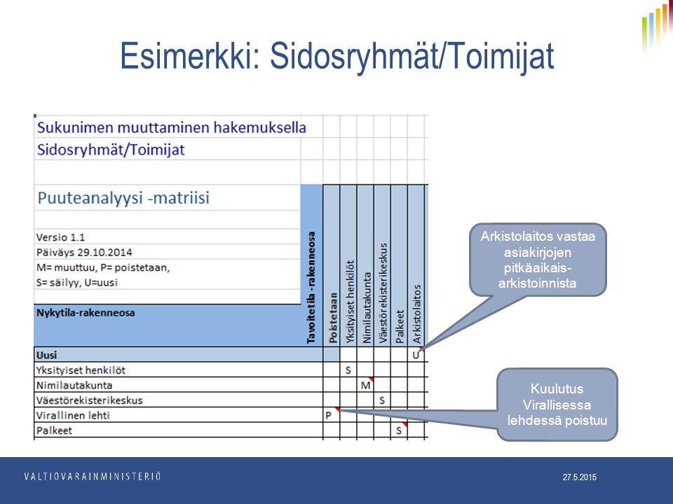 Esimerkki: Sidosryhmät/Toimijat 27.5.2015 Kuulutus Virallisessa lehdessä poistuu Arkistolaitos vastaa asiakirjojen pitkäaikais- arkistoinnista