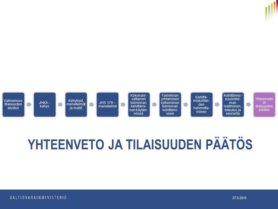 YHTEENVETO JA TILAISUUDEN PÄÄTÖS 27.5.2015 Valmennus- tilaisuuden alustus JHKA - kehys Kehykset, menetelmät ja mallit JHS 179 – menetelmä Kokonais- valtainen toiminnan kehittämi- nen käytän- nössä Toiminnan johtamisen kytkeminen toiminnan kehittämi- seen Kehittä- miskohtei- den hahmotta- minen Kehittämis- suunnitel- man laatiminen, toteutus ja seuranta Yhteenveto ja tilaisuuden päätös