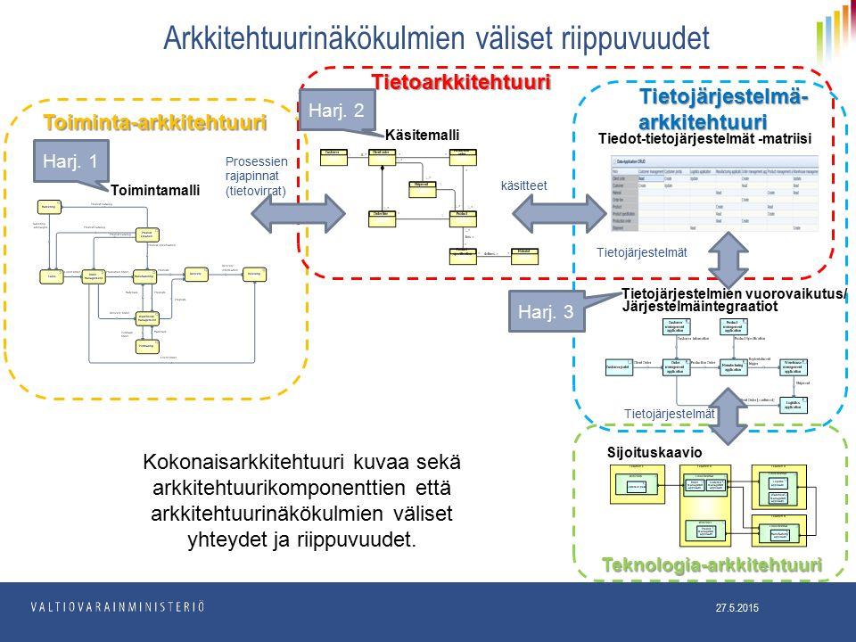 Arkkitehtuurinäkökulmien väliset riippuvuudet Prosessien rajapinnat (tietovirrat) käsitteet Tietojärjestelmät Toimintamalli Järjestelmäintegraatiot Käsitemalli Tiedot-tietojärjestelmät -matriisi Tietojärjestelmät Sijoituskaavio Kokonaisarkkitehtuuri kuvaa sekä arkkitehtuurikomponenttien että arkkitehtuurinäkökulmien väliset yhteydet ja riippuvuudet.