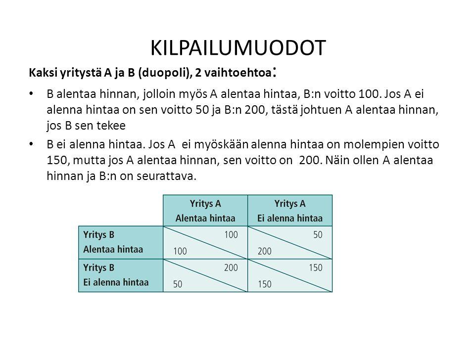 KILPAILUMUODOT Kaksi yritystä A ja B (duopoli), 2 vaihtoehtoa : B alentaa hinnan, jolloin myös A alentaa hintaa, B:n voitto 100.