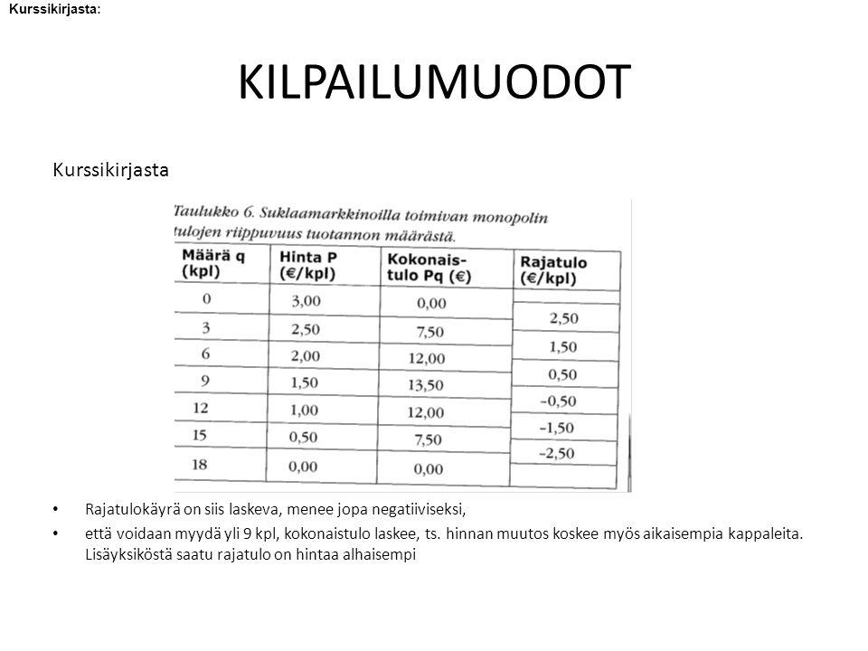 KILPAILUMUODOT Kurssikirjasta Rajatulokäyrä on siis laskeva, menee jopa negatiiviseksi, että voidaan myydä yli 9 kpl, kokonaistulo laskee, ts.