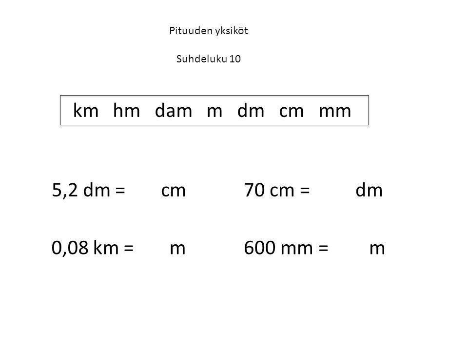 Pituuden yksiköt Suhdeluku 10 km hm dam m dm cm mm 5,2 dm = 52 cm 600 mm = 0,6 m0,08 km = 80 m 70 cm = 7,0 dm