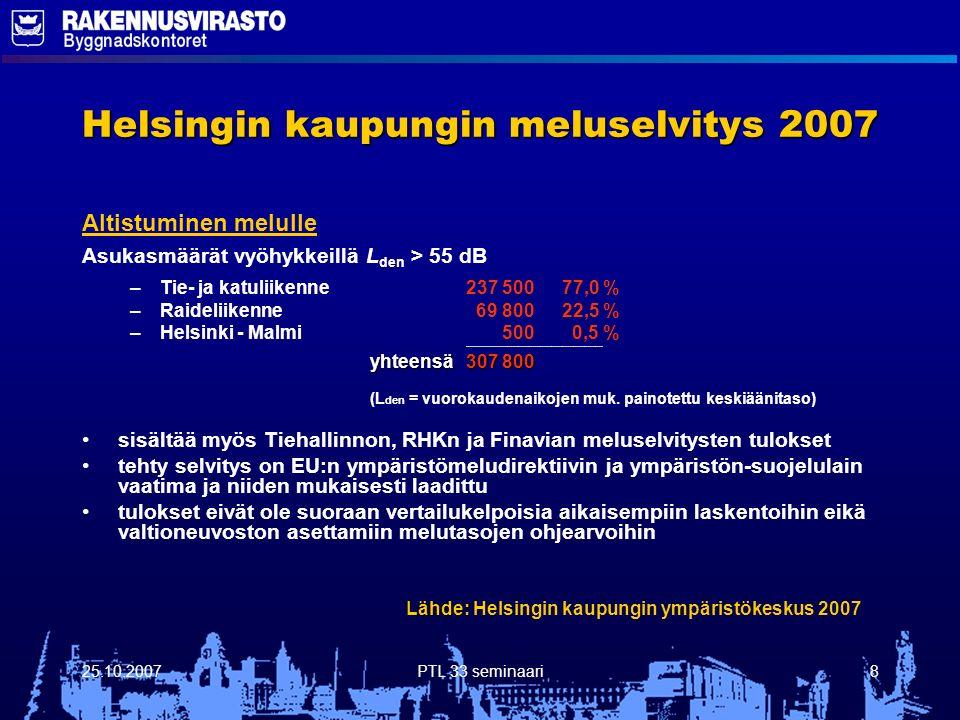 25.10.2007PTL 33 seminaari8 Helsingin kaupungin meluselvitys 2007 Altistuminen melulle Asukasmäärät vyöhykkeillä L den > 55 dB – –Tie- ja katuliikenne237 50077,0 % – –Raideliikenne 69 80022,5 % – –Helsinki - Malmi 500 0,5 % ------------------------------------------------------------------------- yhteensä 307 800 (L den = vuorokaudenaikojen muk.
