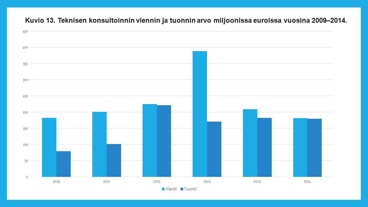 Kuvio 13. Teknisen konsultoinnin viennin ja tuonnin arvo miljoonissa euroissa vuosina 2009–2014.