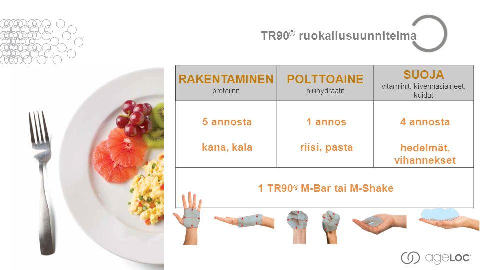 RAKENTAMINEN proteiinit POLTTOAINE hiilihydraatit SUOJA vitamiinit, kivennäsiaineet, kuidut 5 annosta kana, kala 1 annos riisi, pasta 4 annosta hedelmät, vihannekset 1 TR90 ® M-Bar tai M-Shake TR90 ® ruokailusuunnitelma
