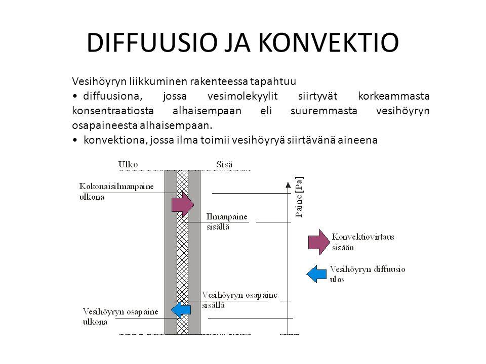Vesihöyryn liikkuminen rakenteessa tapahtuu diffuusiona, jossa vesimolekyylit siirtyvät korkeammasta konsentraatiosta alhaisempaan eli suuremmasta vesihöyryn osapaineesta alhaisempaan.