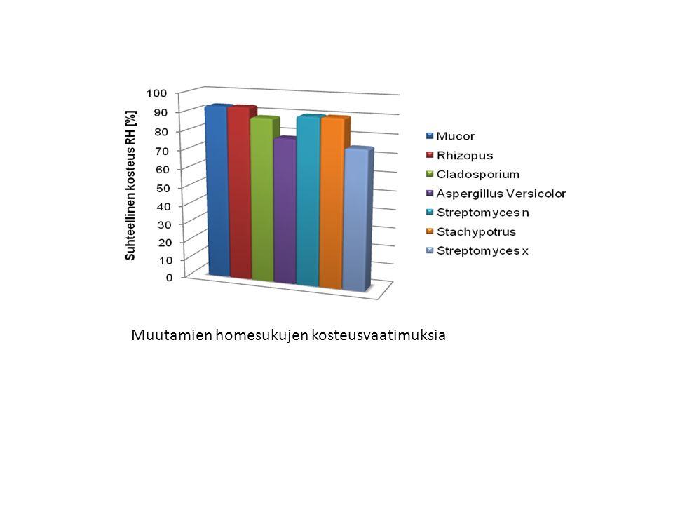 Muutamien homesukujen kosteusvaatimuksia