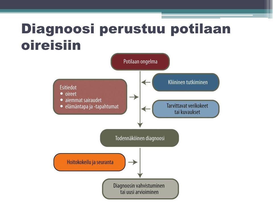 Diagnoosi perustuu potilaan oireisiin