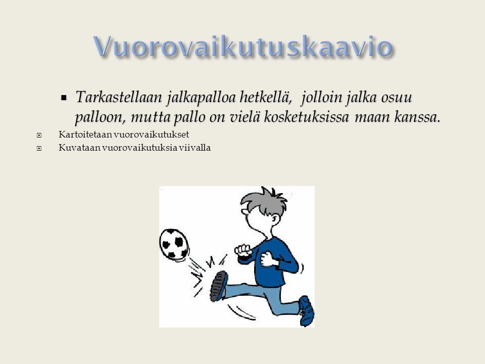  Tarkastellaan jalkapalloa hetkellä, jolloin jalka osuu palloon, mutta pallo on vielä kosketuksissa maan kanssa.