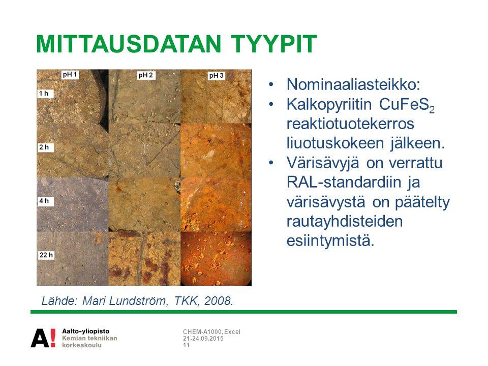 MITTAUSDATAN TYYPIT Nominaaliasteikko: Kalkopyriitin CuFeS 2 reaktiotuotekerros liuotuskokeen jälkeen.