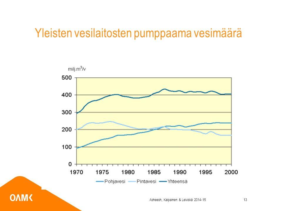 Yleisten vesilaitosten pumppaama vesimäärä Asheesh, Kaipainen & Leiviskä 2014-1513