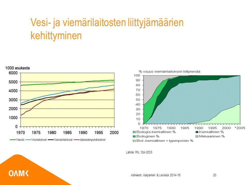 Vesi- ja viemärilaitosten liittyjämäärien kehittyminen Lähde: RIL 124-2003 Asheesh, Kaipainen & Leiviskä 2014-1520