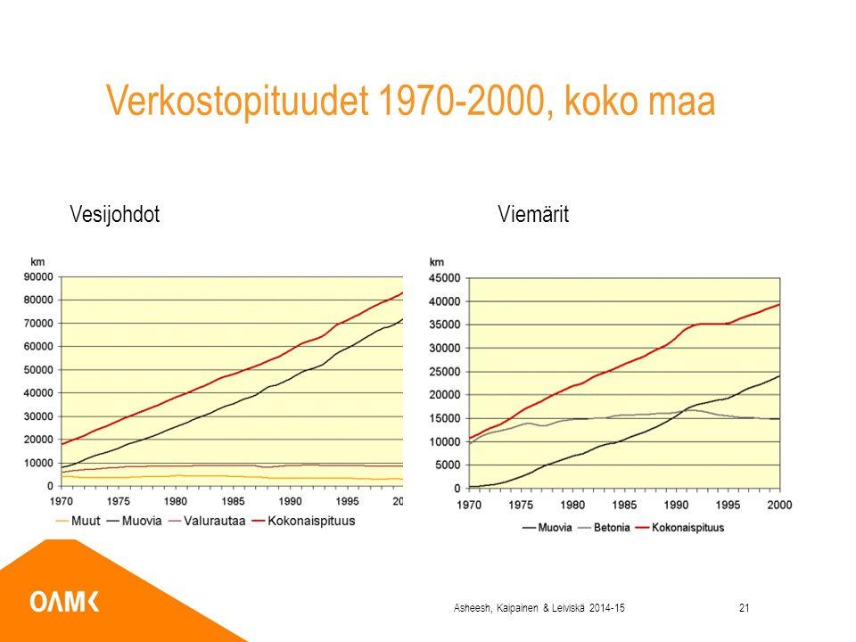 Verkostopituudet 1970-2000, koko maa Vesijohdot Viemärit Asheesh, Kaipainen & Leiviskä 2014-1521