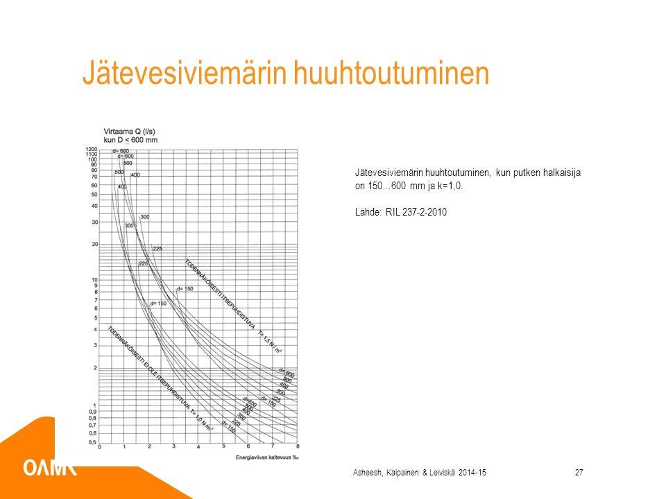 Jätevesiviemärin huuhtoutuminen Jätevesiviemärin huuhtoutuminen, kun putken halkaisija on 150…600 mm ja k=1,0.