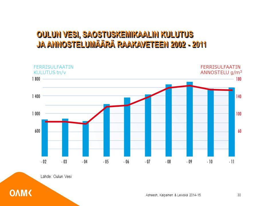 FERRISULFAATIN KULUTUS tn/v FERRISULFAATIN ANNOSTELU g/m 3 OULUN VESI, SAOSTUSKEMIKAALIN KULUTUS JA ANNOSTELUMÄÄRÄ RAAKAVETEEN 2002 - 2 OULUN VESI, SAOSTUSKEMIKAALIN KULUTUS JA ANNOSTELUMÄÄRÄ RAAKAVETEEN 2002 - 2011 Lähde: Oulun Vesi Asheesh, Kaipainen & Leiviskä 2014-1530