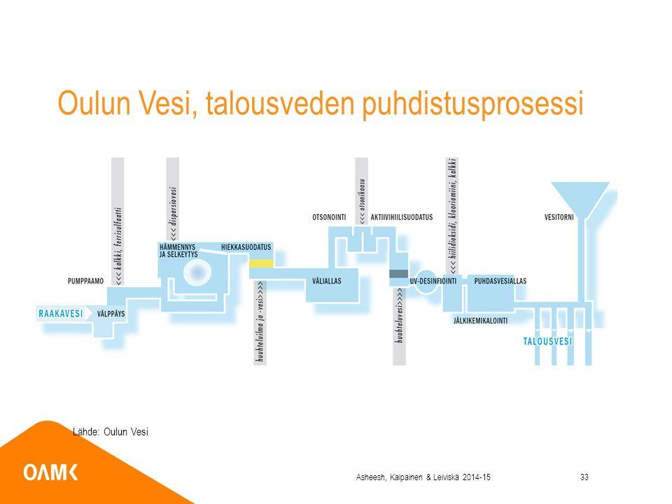 Oulun Vesi, talousveden puhdistusprosessi Lähde: Oulun Vesi Asheesh, Kaipainen & Leiviskä 2014-1533