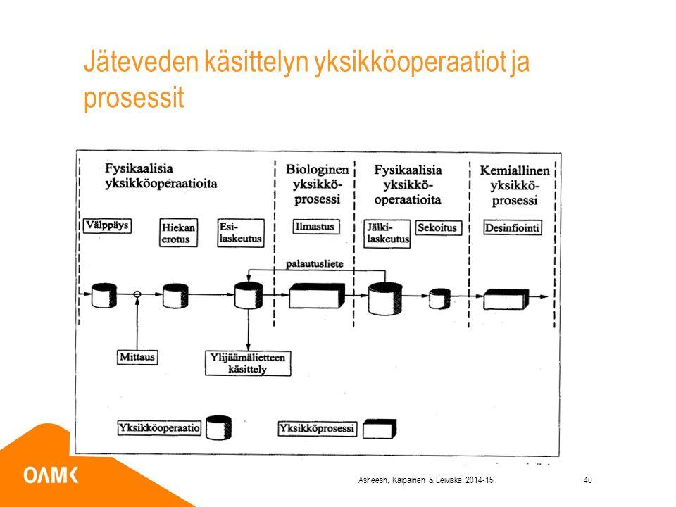 Jäteveden käsittelyn yksikköoperaatiot ja prosessit Asheesh, Kaipainen & Leiviskä 2014-1540