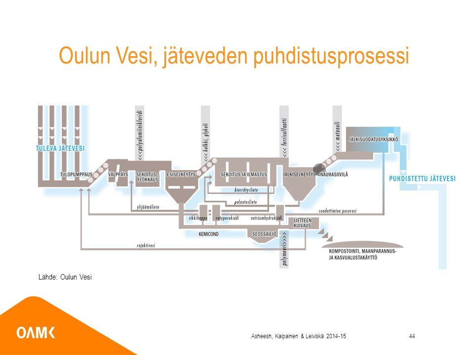 Oulun Vesi, jäteveden puhdistusprosessi Lähde: Oulun Vesi Asheesh, Kaipainen & Leiviskä 2014-1544