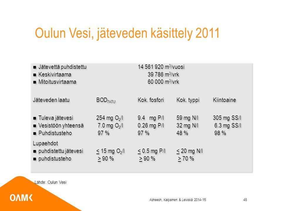 Oulun Vesi, jäteveden käsittely 2011 Jätevettä puhdistettu14 561 920 m 3 /vuosi Keskivirtaama 39 786 m 3 /vrk Mitoitusvirtaama 60 000 m 3 /vrk Jäteveden laatuBOD 7ATU Kok.