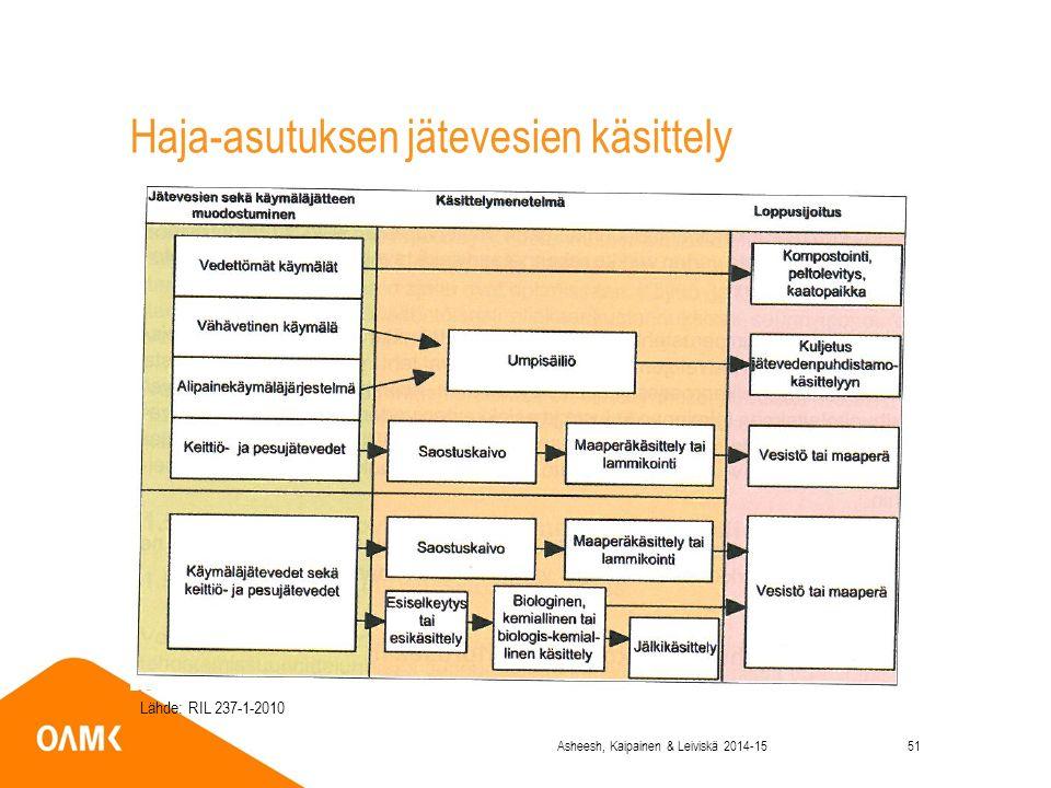 Haja-asutuksen jätevesien käsittely Lähde: RIL 237-1-2010 Asheesh, Kaipainen & Leiviskä 2014-1551