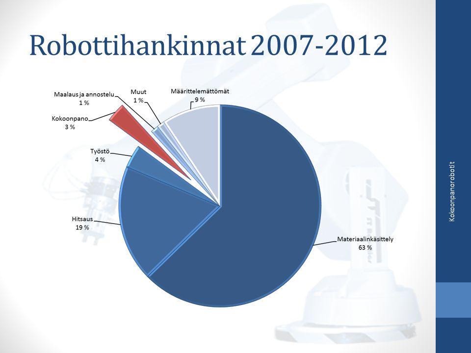 Robottihankinnat 2007-2012 Kokoonpanorobotit