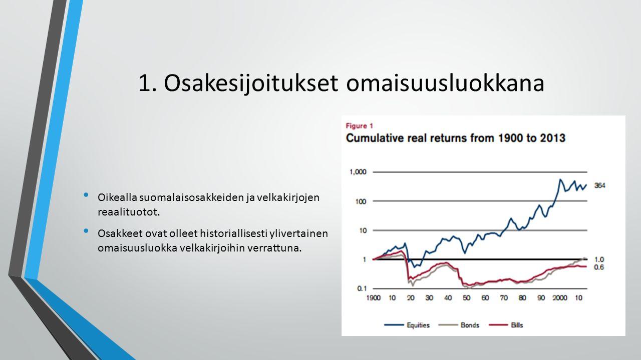 1. Osakesijoitukset omaisuusluokkana Oikealla suomalaisosakkeiden ja velkakirjojen reaalituotot.