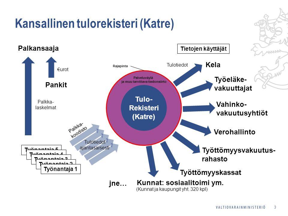 Työnantaja 5 3 Palkansaaja Pankit Työeläke- vakuuttajat Kunnat: sosiaalitoimi ym.