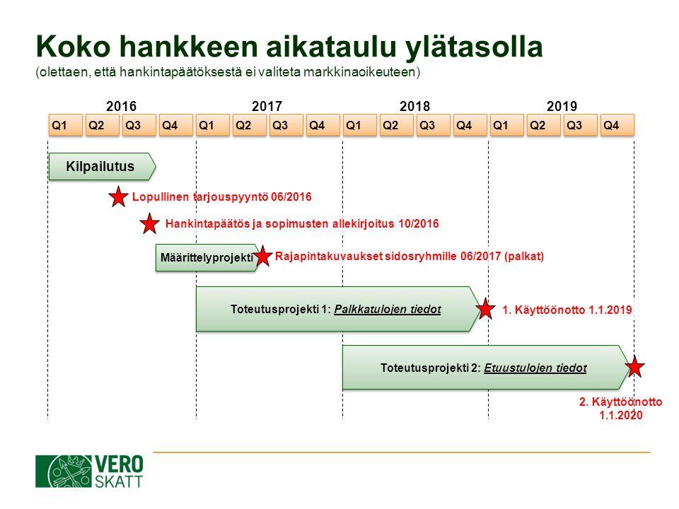Koko hankkeen aikataulu ylätasolla (olettaen, että hankintapäätöksestä ei valiteta markkinaoikeuteen) Q1 Q2 Q3 Q4 Q1 Q2 Q3 Q4 Q1 Q2 Q3 Q4 Q1 Q2 Q3 Q4 Kilpailutus Määrittelyprojekti Lopullinen tarjouspyyntö 06/2016 Hankintapäätös ja sopimusten allekirjoitus 10/2016 Rajapintakuvaukset sidosryhmille 06/2017 (palkat) Toteutusprojekti 1: Palkkatulojen tiedot 1.