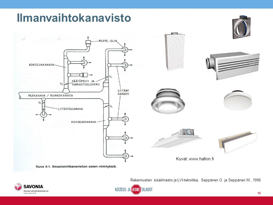 Ilmanvaihtokanavisto Kuvat: www.halton.fi Rakennusten sisäilmasto ja LVI-tekniikka, Seppänen O.
