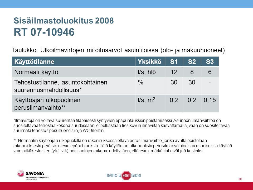 Sisäilmastoluokitus 2008 RT 07-10946 KäyttötilanneYksikköS1S2S3 Normaali käyttöl/s, hlö1286 Tehostustilanne, asuntokohtainen suurennusmahdollisuus* %30 - Käyttöajan ulkopuolinen perusilmanvaihto** l/s, m 2 0,2 0,15 Taulukko.