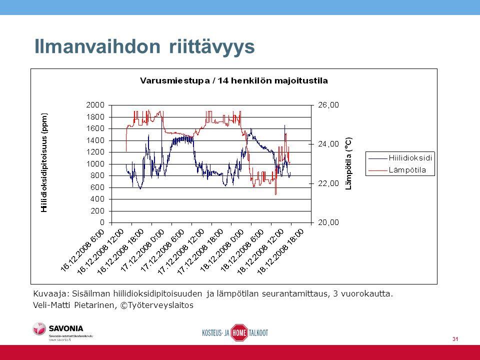 Ilmanvaihdon riittävyys Kuvaaja: Sisäilman hiilidioksidipitoisuuden ja lämpötilan seurantamittaus, 3 vuorokautta.